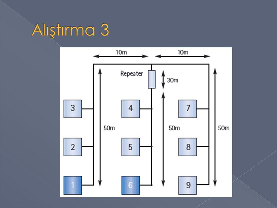 OSI KatmanıCihaz UygulamaAğ geçidi (Gateway) SunumAğ geçidi (Gateway) OturumAğ geçidi (Gateway) TaşımaAğ geçidi (Gateway) AğYönlendirici (Router) Katman 3 Switch Veri İletimKöprü (Bridge) Katman 2 Switch FizikselNIC, Yineleyici (Repeater)Yineleyici (Repeater) HubHub, MAUMAU Kablo, Alıcı ve verici