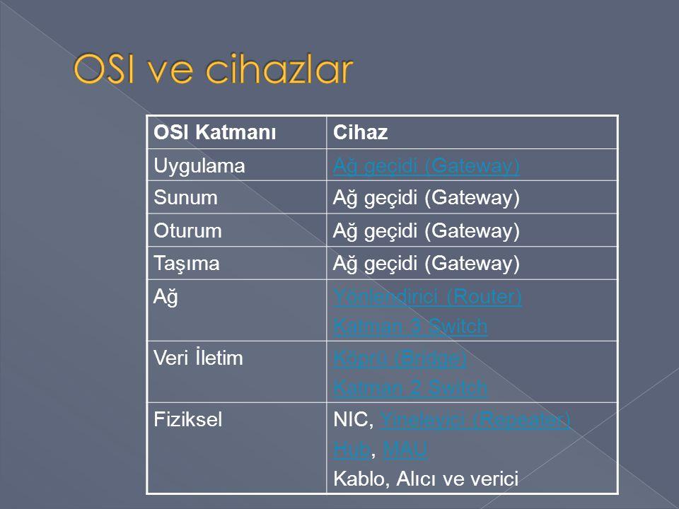 OSI KatmanıCihaz UygulamaAğ geçidi (Gateway) SunumAğ geçidi (Gateway) OturumAğ geçidi (Gateway) TaşımaAğ geçidi (Gateway) AğYönlendirici (Router) Katm