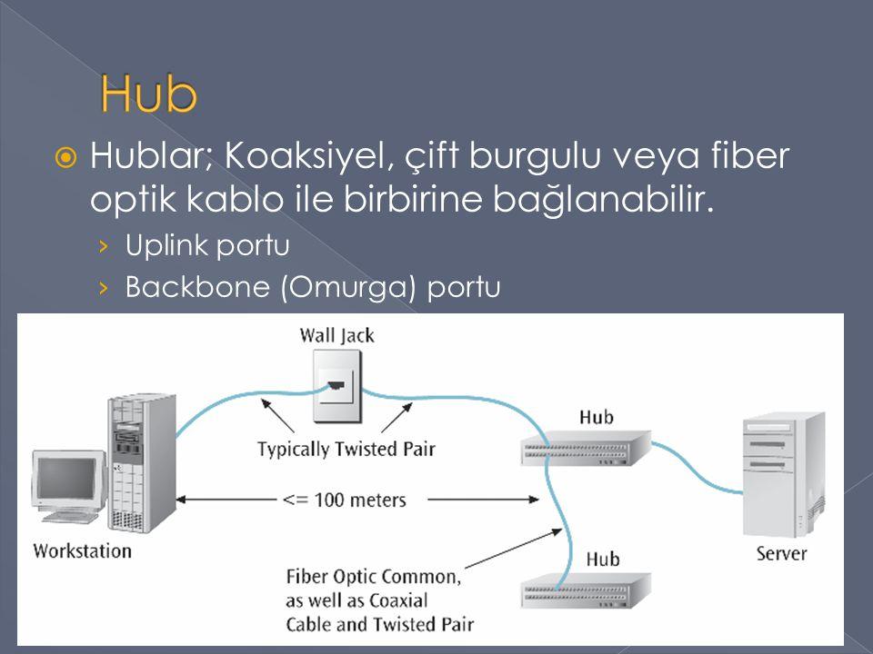  Hublar; Koaksiyel, çift burgulu veya fiber optik kablo ile birbirine bağlanabilir. › Uplink portu › Backbone (Omurga) portu