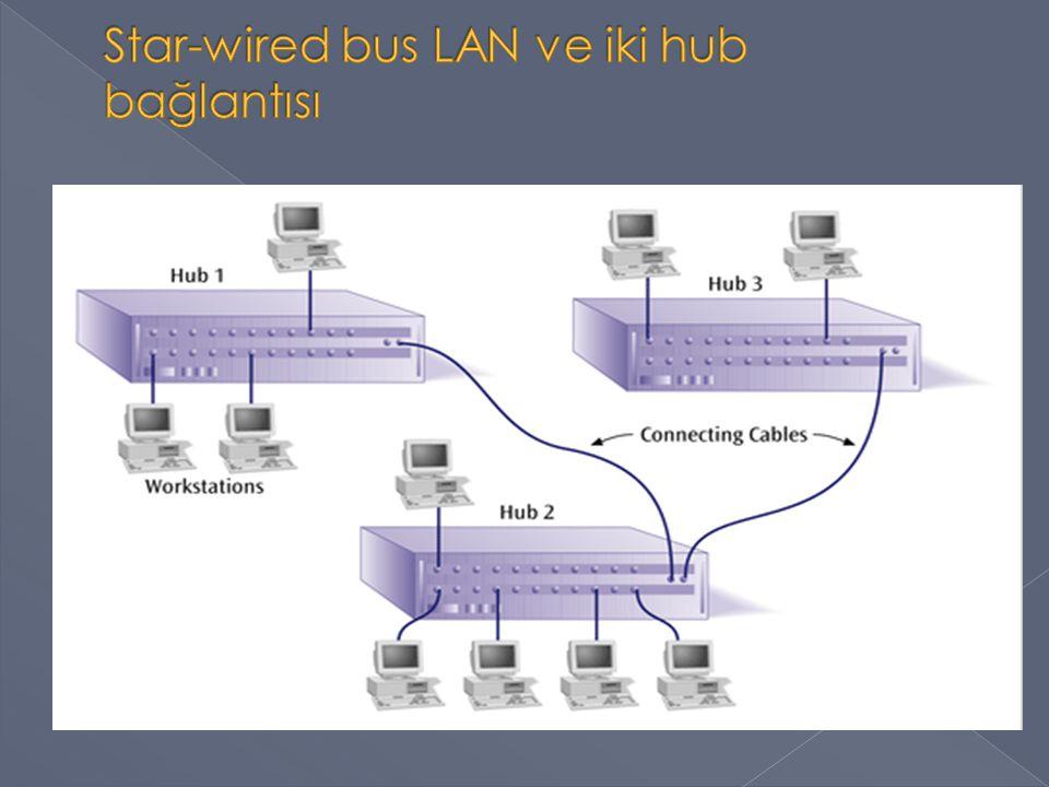 10 Mbps Hub ??.Mbps Ethernet kartı kullanılmalı. Ağın hızı nedir.