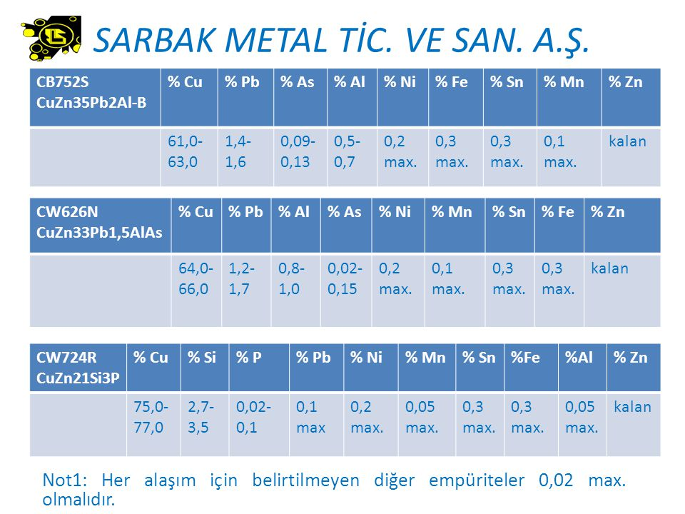 SARBAK METAL TİC. VE SAN. A.Ş. CB752S CuZn35Pb2Al-B % Cu% Pb% As% Al% Ni% Fe% Sn% Mn% Zn 61,0- 63,0 1,4- 1,6 0,09- 0,13 0,5- 0,7 0,2 max. 0,3 max. 0,1