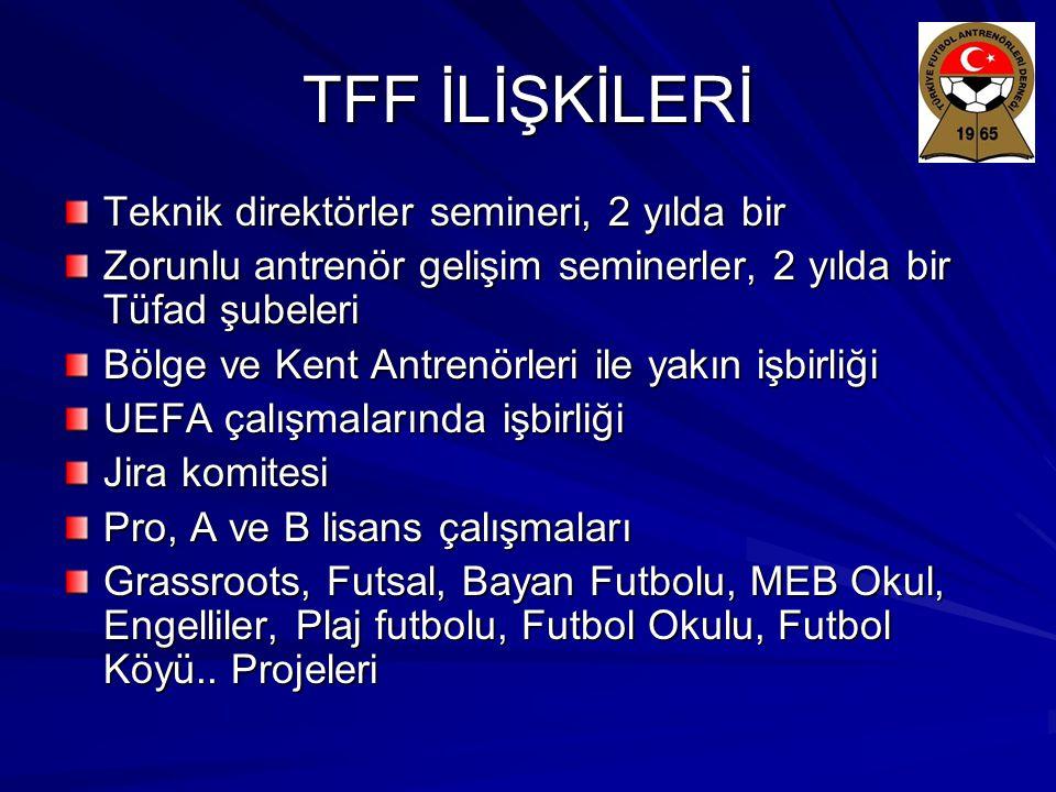 Avrupa Futbol Antrenörleri Birliği UEFT 35 Avrupa ülke Futbol Antrenörleri Derneği üye 1988' de TÜFAD üye Sayın İsmail DİLBER, UEFT İcra Kurulu üyesi Her yıl UEFT Sempozyumu 1993 UEFT Sempozyumu – Kuşadası 2003 UEFT EXCO Toplantısı – Kuşadası 2007 UEFT EXCO Toplantısı – Ankara 2007 UNESCO Mevlana Yılı