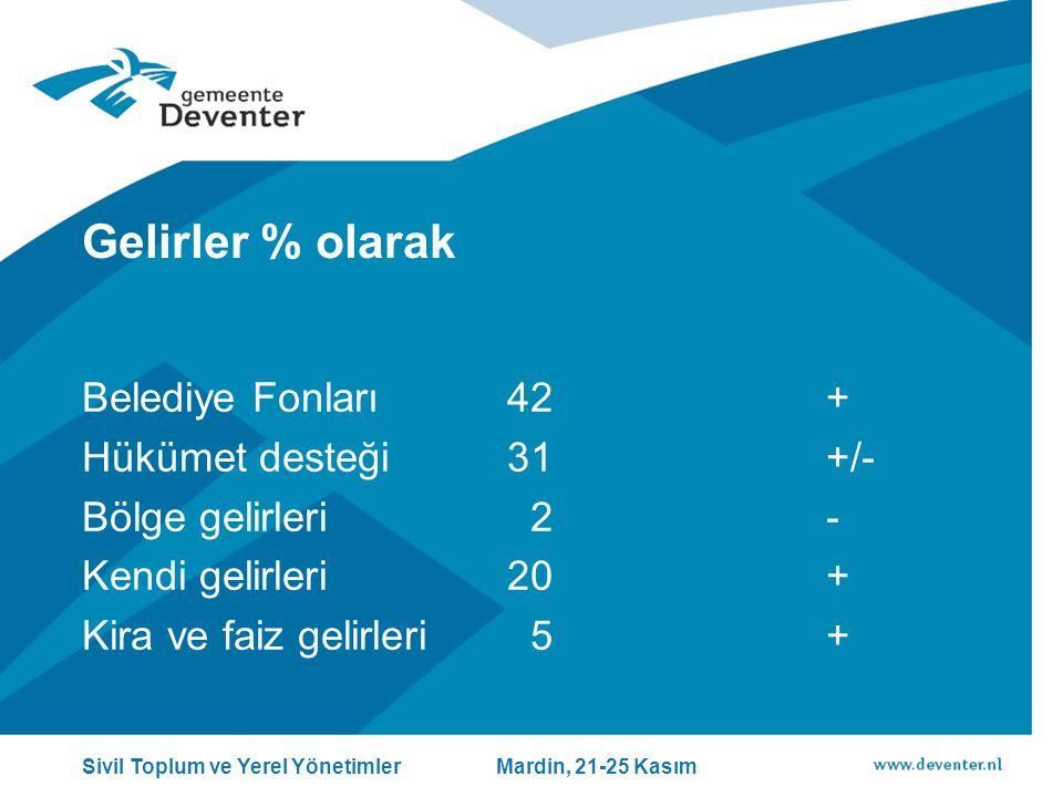 Gelirler % olarak Belediye Fonları42+ Hükümet desteği31+/- Bölge gelirleri 2- Kendi gelirleri20+ Kira ve faiz gelirleri 5+ Sivil Toplum ve Yerel Yönetimler Mardin, 21-25 Kasım