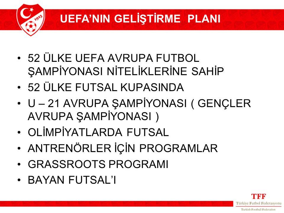52 ÜLKE UEFA AVRUPA FUTBOL ŞAMPİYONASI NİTELİKLERİNE SAHİP 52 ÜLKE FUTSAL KUPASINDA U – 21 AVRUPA ŞAMPİYONASI ( GENÇLER AVRUPA ŞAMPİYONASI ) OLİMPİYAT