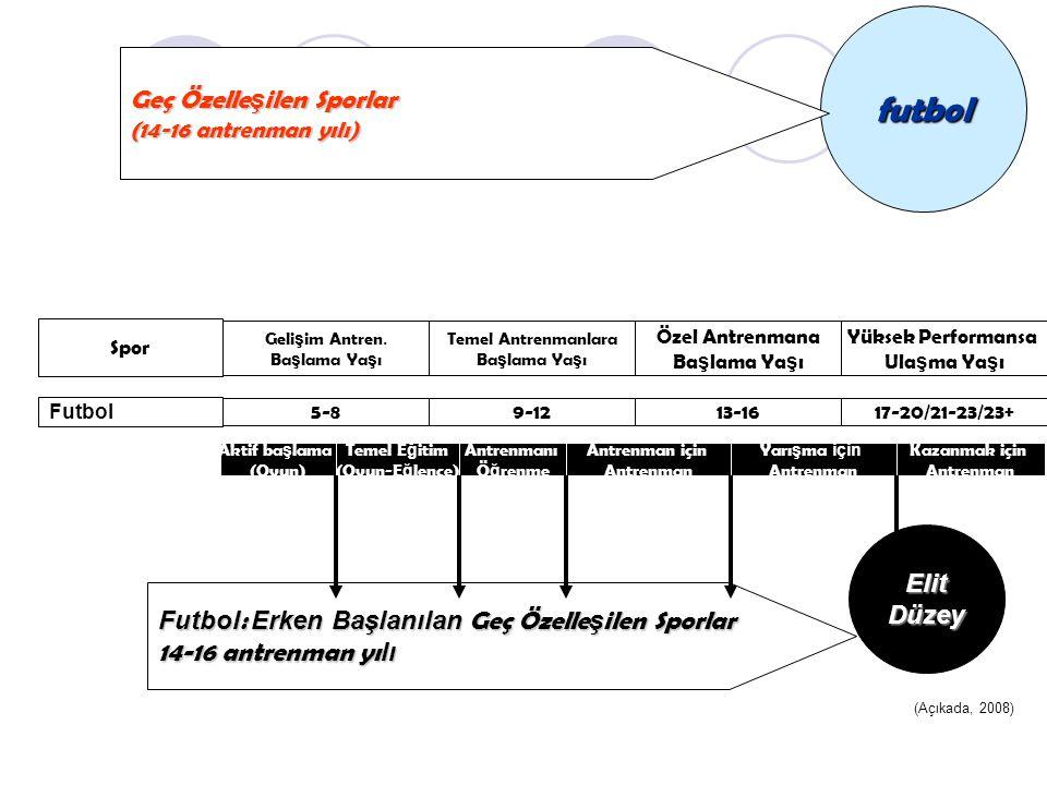 ElitDüzey Futbol : Erken Başlanılan Geç Özelle ş ilen Sporlar 14-16 antrenman yı lı (Açıkada, 2008) futbol Geç Özelle ş ilen Sporlar (14-16 antrenman