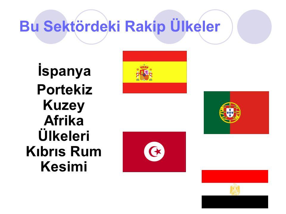 Bu Sektördeki Rakip Ülkeler İspanya Portekiz Kuzey Afrika Ülkeleri Kıbrıs Rum Kesimi