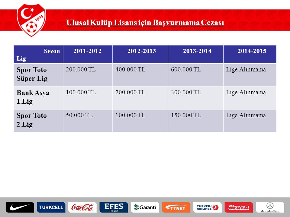 Ulusal Kulüp Lisans için Başvurmama Cezası Sezon Lig 2011-2012 2012-2013 2013-2014 2014-2015 Spor Toto Süper Lig 200.000 TL400.000 TL600.000 TLLige Al