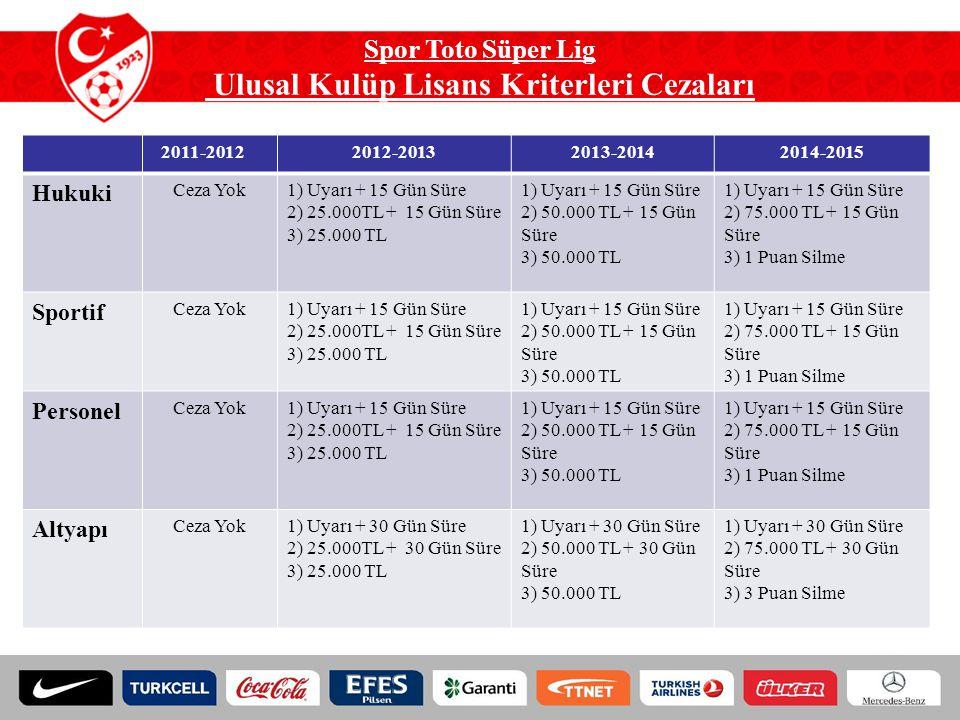 Spor Toto Süper Lig Ulusal Kulüp Lisans Kriterleri Cezaları 2011-20122012-20132013-20142014-2015 Hukuki Ceza Yok1) Uyarı + 15 Gün Süre 2) 25.000TL + 1