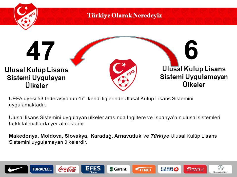 Türkiye Olarak Neredeyiz 6 Ulusal Kulüp Lisans Sistemi Uygulamayan Ülkeler 47 Ulusal Kulüp Lisans Sistemi Uygulayan Ülkeler UEFA üyesi 53 federasyonun