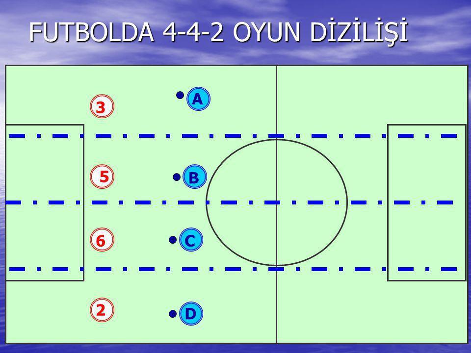 FUTBOLDA 4-4-2 OYUN DİZİLİŞİ 3 6 5 2 B D C A