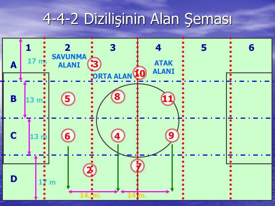 4-4-2 Dizilişinin Alan Şeması 3 11 6 9 8 7 5 2 10 4 17 m. 13 m. 13 m 17 m 14. m.14 m. SAVUNMA ALANI ORTA ALAN ATAK ALANI 123456 A B C D