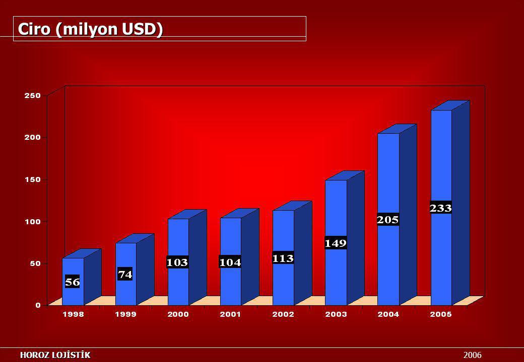 Ciro (milyon USD) HOROZ LOJİSTİK HOROZ LOJİSTİK 2006