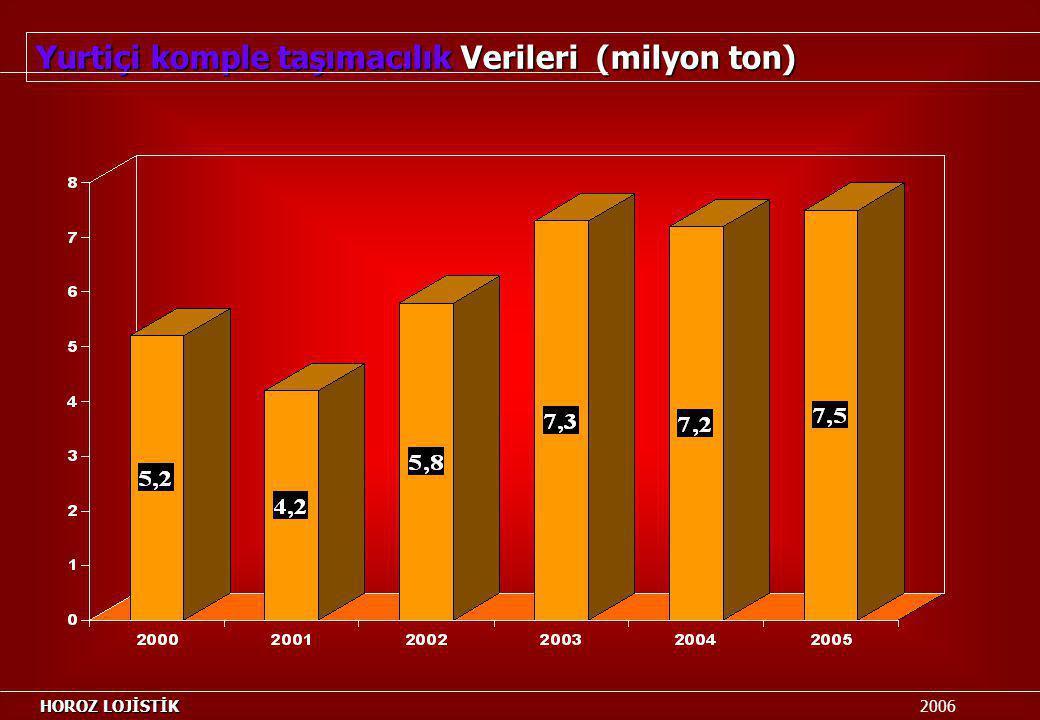 Yurtiçi komple taşımacılık Verileri (milyon ton) HOROZ LOJİSTİK HOROZ LOJİSTİK 2006