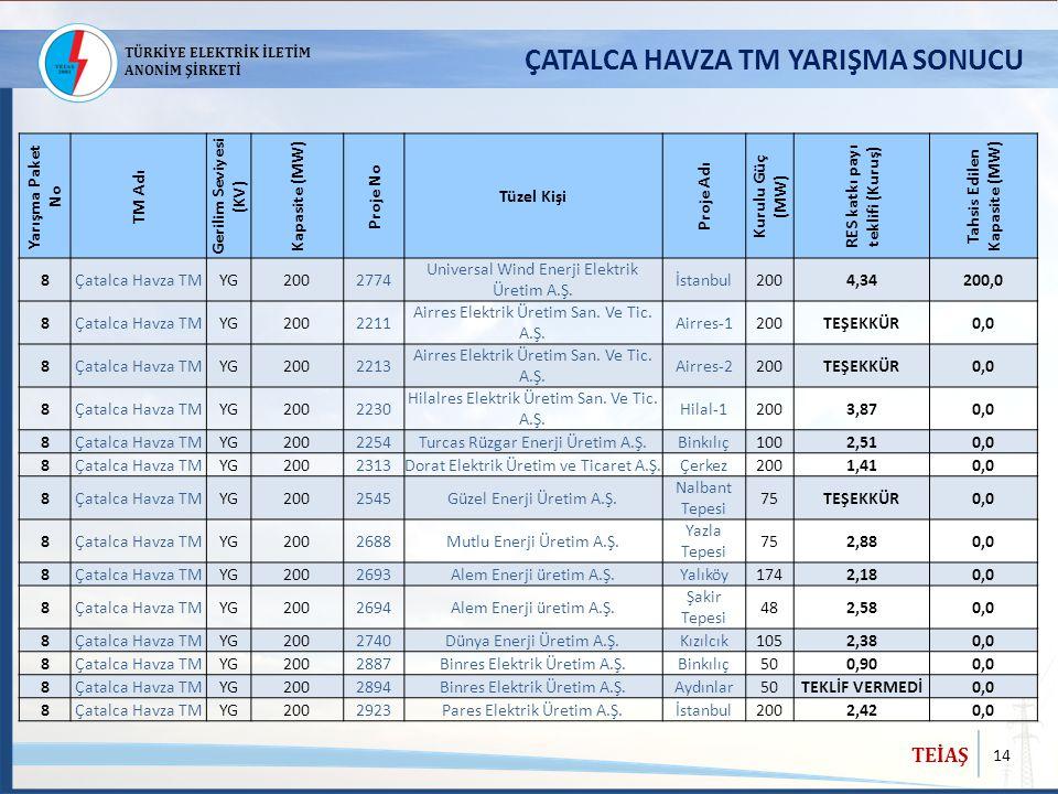 14 TEİAŞ TÜRKİYE ELEKTRİK İLETİM ANONİM ŞİRKETİ ÇATALCA HAVZA TM YARIŞMA SONUCU Yarışma Paket No TM Adı Gerilim Seviyesi (KV) Kapasite (MW) Proje No T