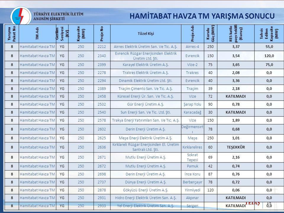 15 TEİAŞ TÜRKİYE ELEKTRİK İLETİM ANONİM ŞİRKETİ HAMİTABAT HAVZA TM YARIŞMA SONUCU Yarışma Paket No TM Adı Gerilim Seviyesi (KV) Kapasite (MW) Proje No