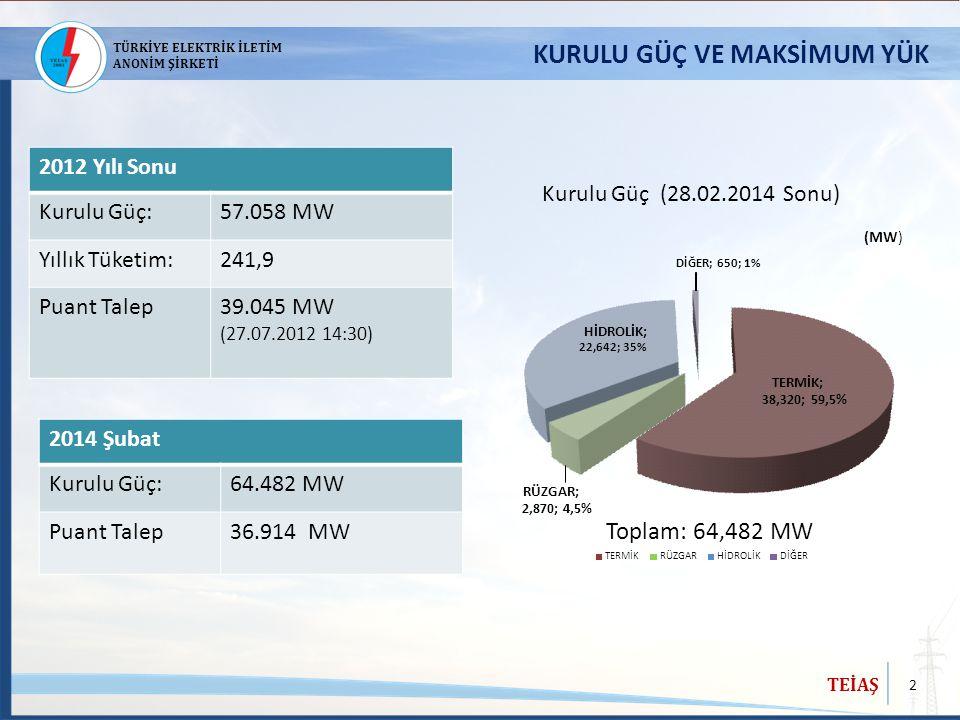 2 TEİAŞ TÜRKİYE ELEKTRİK İLETİM ANONİM ŞİRKETİ KURULU GÜÇ VE MAKSİMUM YÜK 2012 Yılı Sonu Kurulu Güç:57.058 MW Yıllık Tüketim:241,9 Puant Talep39.045 M