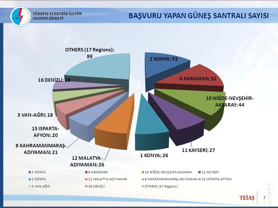 8 TEİAŞ TÜRKİYE ELEKTRİK İLETİM ANONİM ŞİRKETİ -Açıklanan kapasiteler için 10-14 Haziran 2013 tarihleri arasında EPDK tarafından 7.873 MW'lık 496 adet güneş lisans başvurusu alınmıştır.