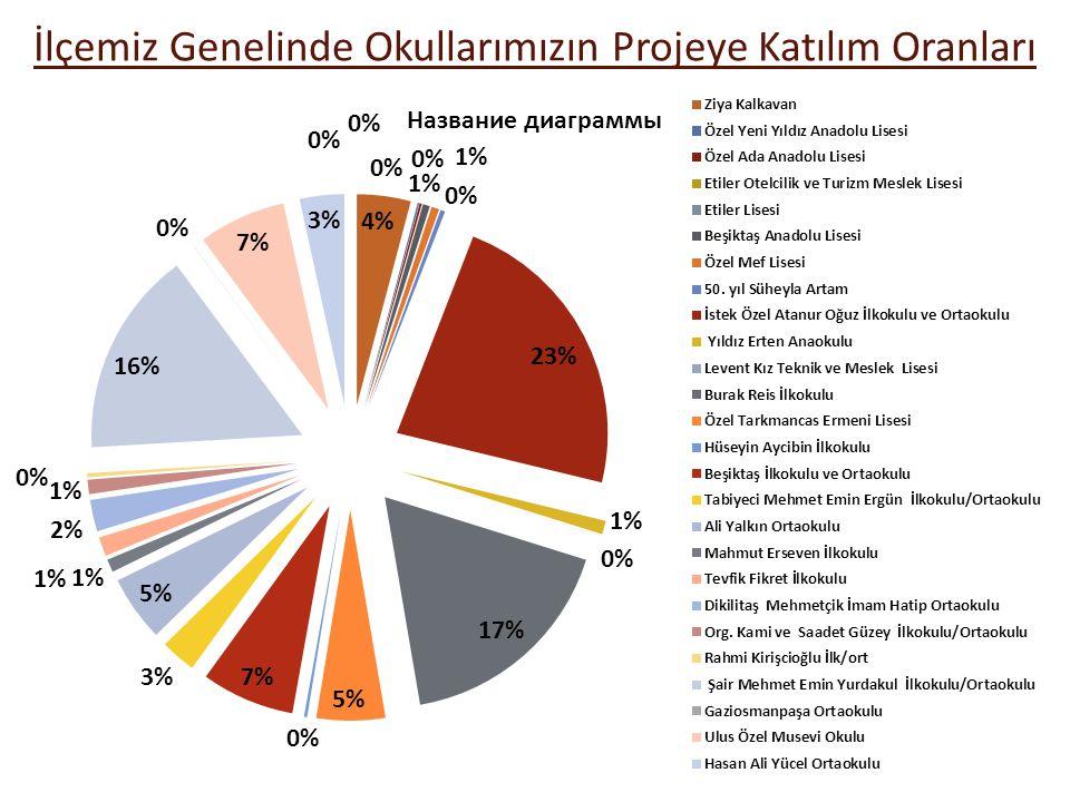 İlçemiz Genelinde Okullarımızın Projeye Katılım Oranları