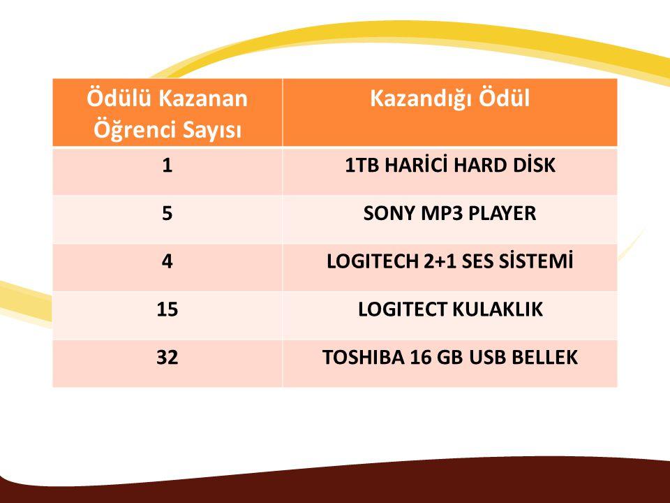 Ödülü Kazanan Öğrenci Sayısı Kazandığı Ödül 11TB HARİCİ HARD DİSK 5SONY MP3 PLAYER 4LOGITECH 2+1 SES SİSTEMİ 15LOGITECT KULAKLIK 32TOSHIBA 16 GB USB B
