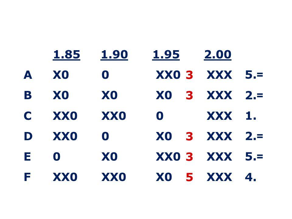 1.85 1.90 1.95 2.00 AX0 0 XX0 XXX B X0 X0 X0 XXX C XX0 XX0 0 XXX DXX0 0 X0 XXX E 0 X0 XX0 XXX F XX0 XX0 X0 XXX 3 3 3 3 5 5.