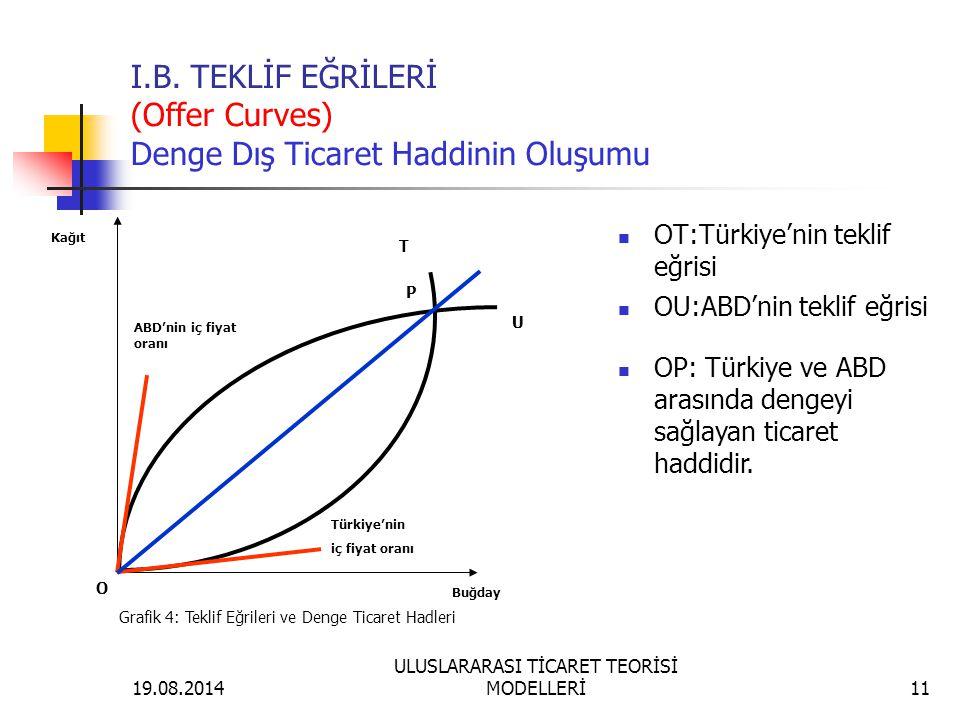 19.08.2014 ULUSLARARASI TİCARET TEORİSİ MODELLERİ11 I.B. TEKLİF EĞRİLERİ (Offer Curves) Denge Dış Ticaret Haddinin Oluşumu OT:Türkiye'nin teklif eğris