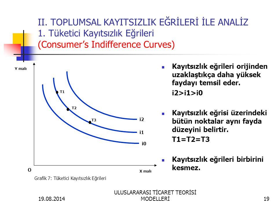 19.08.2014 ULUSLARARASI TİCARET TEORİSİ MODELLERİ19 II. TOPLUMSAL KAYITSIZLIK EĞRİLERİ İLE ANALİZ 1. Tüketici Kayıtsızlık Eğrileri (Consumer's Indiffe