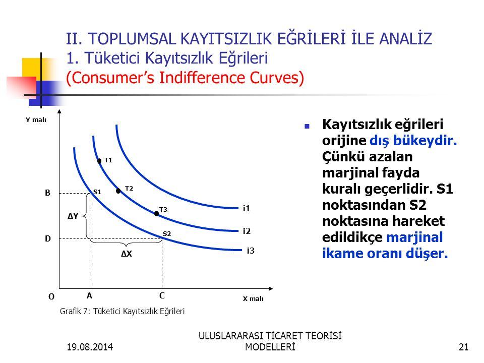 19.08.2014 ULUSLARARASI TİCARET TEORİSİ MODELLERİ21 II. TOPLUMSAL KAYITSIZLIK EĞRİLERİ İLE ANALİZ 1. Tüketici Kayıtsızlık Eğrileri (Consumer's Indiffe