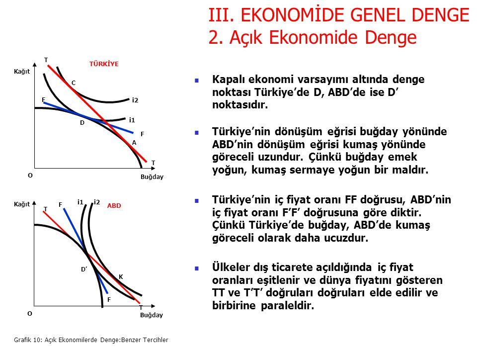 III. EKONOMİDE GENEL DENGE 2. Açık Ekonomide Denge Grafik 10: Açık Ekonomilerde Denge:Benzer Tercihler Buğday Kağıt O C D i2 i1 F F T T A Buğday Kağıt
