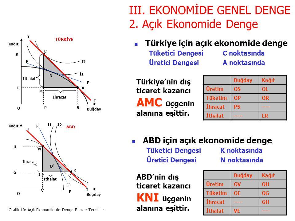 Grafik 10: Açık Ekonomilerde Denge:Benzer Tercihler Buğday Kağıt O C D i2 i1 F F T T A R L PS M Buğday Kağıt O I D' i2i1 F' T T K V E N İthalat İhraca