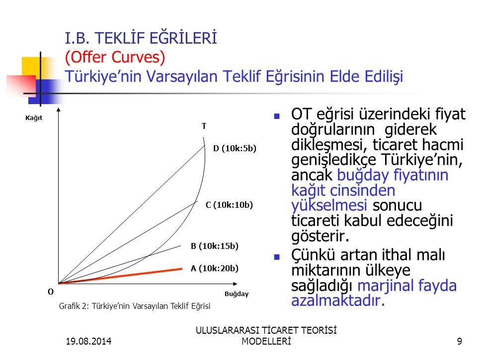 19.08.2014 ULUSLARARASI TİCARET TEORİSİ MODELLERİ9 OT eğrisi üzerindeki fiyat doğrularının giderek dikleşmesi, ticaret hacmi genişledikçe Türkiye'nin,