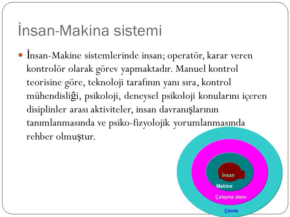İnsan-Makina sistemi İ nsan-Makine sistemlerinde insan; operatör, karar veren kontrolör olarak görev yapmaktadır. Manuel kontrol teorisine göre, tekno