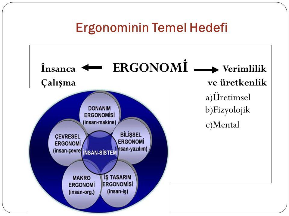 Ergonominin Temel Hedefi İ nsanca ERGONOM İ Verimlilik Çalı ş ma ve üretkenlik a)Üretimsel b)Fizyolojik c)Mental