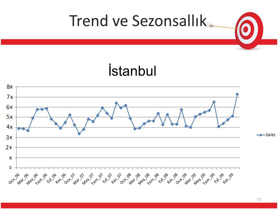 Trend ve Sezonsallık 11 İstanbul