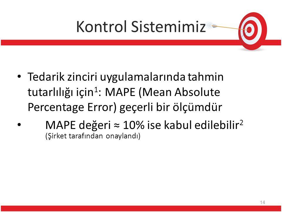 Kontrol Sistemimiz Tedarik zinciri uygulamalarında tahmin tutarlılığı için 1 : MAPE (Mean Absolute Percentage Error) geçerli bir ölçümdür MAPE değeri