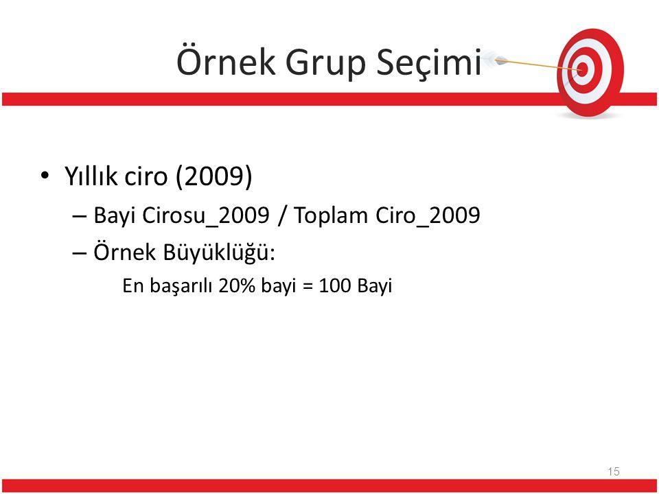 Örnek Grup Seçimi Yıllık ciro (2009) – Bayi Cirosu_2009 / Toplam Ciro_2009 – Örnek Büyüklüğü: En başarılı 20% bayi = 100 Bayi 15