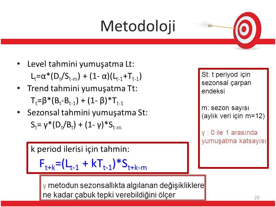 Metodoloji Level tahmini yumuşatma Lt: L t =α*(D t /S t-m ) + (1- α)(L t-1 +T t-1 ) Trend tahmini yumuşatma Tt: T t =β*(B t -B t-1 ) + (1- β)*T t-1 Se
