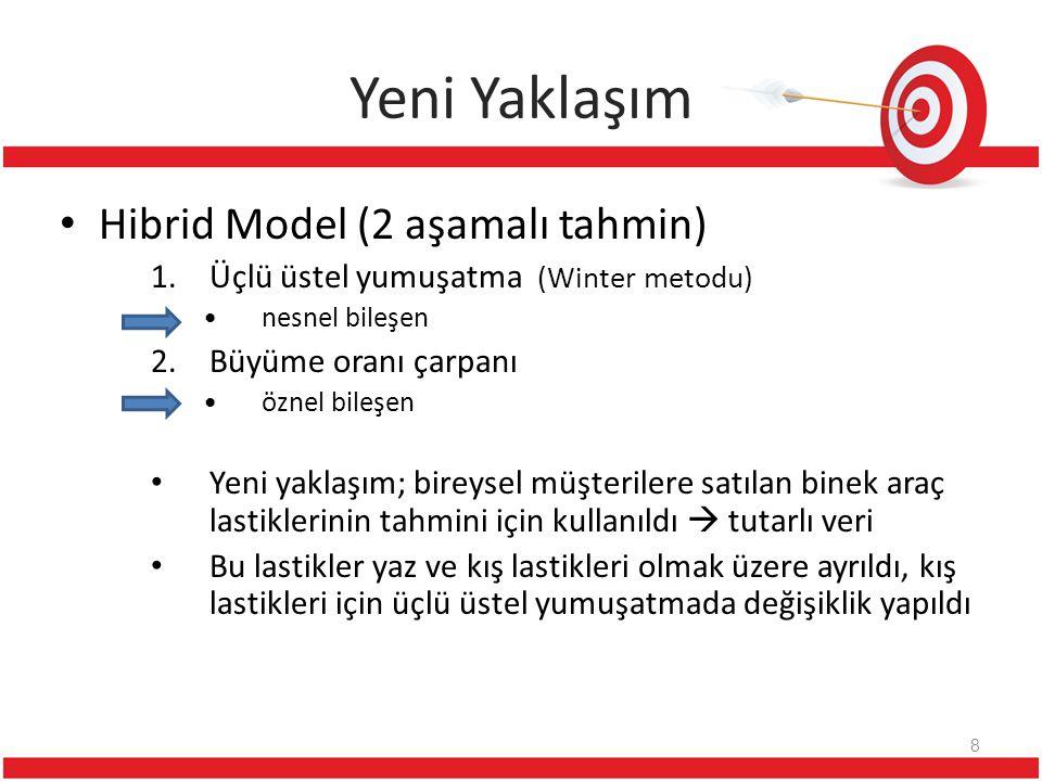 Yeni Yaklaşım 8 Hibrid Model (2 aşamalı tahmin) 1.Üçlü üstel yumuşatma (Winter metodu) nesnel bileşen 2.Büyüme oranı çarpanı öznel bileşen Yeni yaklaş