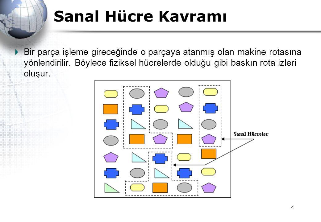 5 SİH ile ilgili Tanımlamalar ve Terminoloji a)Tipik bir parti büyüklüğü 40-50 birimi aşmamaktadır.