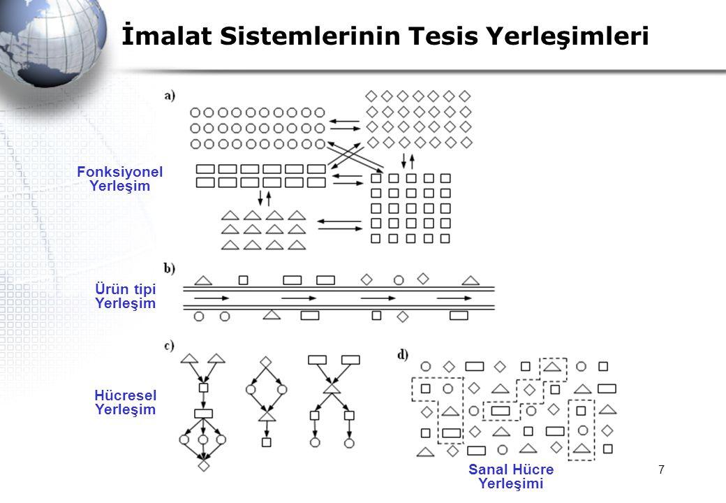 8 GT Hücreleri ile SİH Arasındaki Farklılıklar a)Sanal bir hücre istendiği zaman oluşturulabilir ve dağıtılabilir.