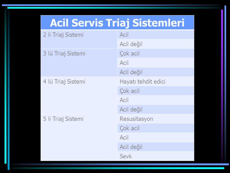 Acil Servis Triaj Sistemleri 2 li Triaj SistemiAcil Acil değil 3 lü Triaj SistemiÇok acil Acil Acil değil 4 lü Triaj SistemiHayatı tehdit edici Çok acil Acil Acil değil 5 li Triaj SistemiResusitasyon Çok acil Acil Acil değil Sevk