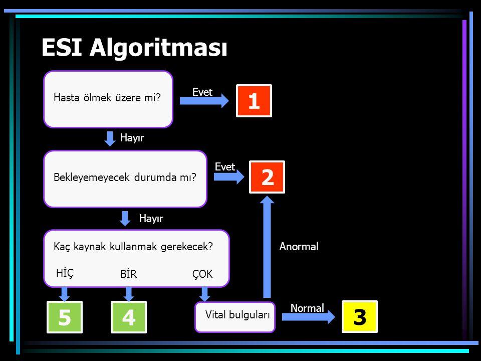 ESI Algoritması Hasta ölmek üzere mi.Bekleyemeyecek durumda mı.