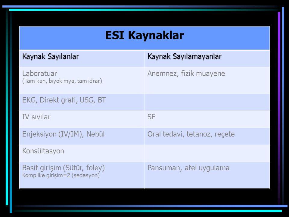 ESI Kaynaklar Kaynak Sayılanlar Kaynak Sayılamayanlar Laboratuar (Tam kan, biyokimya, tam idrar) Anemnez, fizik muayene EKG, Direkt grafi, USG, BT IV sıvılarSF Enjeksiyon (IV/IM), NebülOral tedavi, tetanoz, reçete Konsültasyon Basit girişim (Sütür, foley) Komplike girişim=2 (sedasyon) Pansuman, atel uygulama
