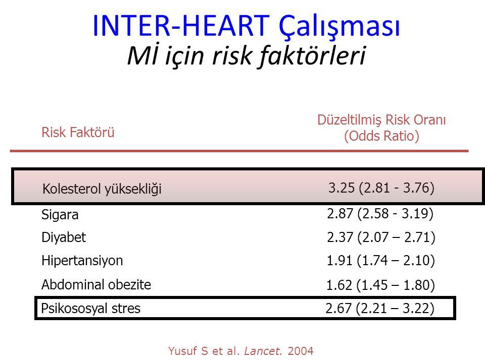 INTER-HEART Çalışması Mİ için risk faktörleri Risk Faktörü Düzeltilmiş Risk Oranı (Odds Ratio) Sigara 2.87 (2.58 - 3.19) Diyabet2.37 (2.07 – 2.71) Hip