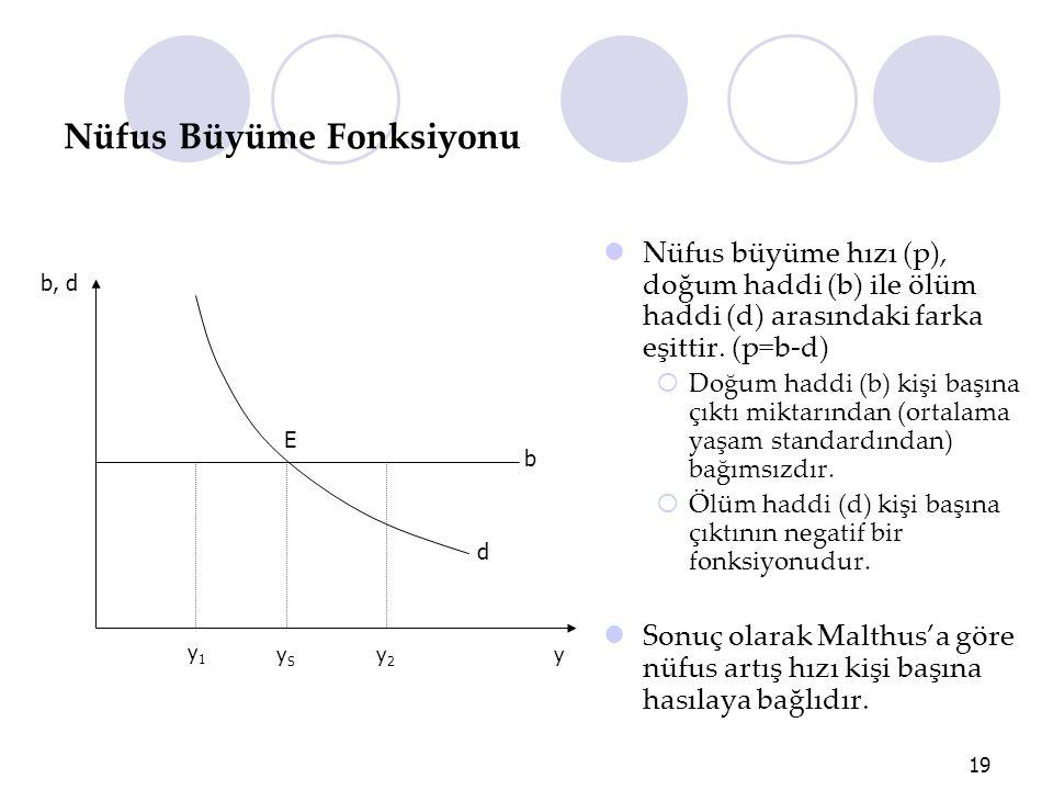 19 Nüfus Büyüme Fonksiyonu Nüfus büyüme hızı (p), doğum haddi (b) ile ölüm haddi (d) arasındaki farka eşittir. (p=b-d)  Doğum haddi (b) kişi başına ç