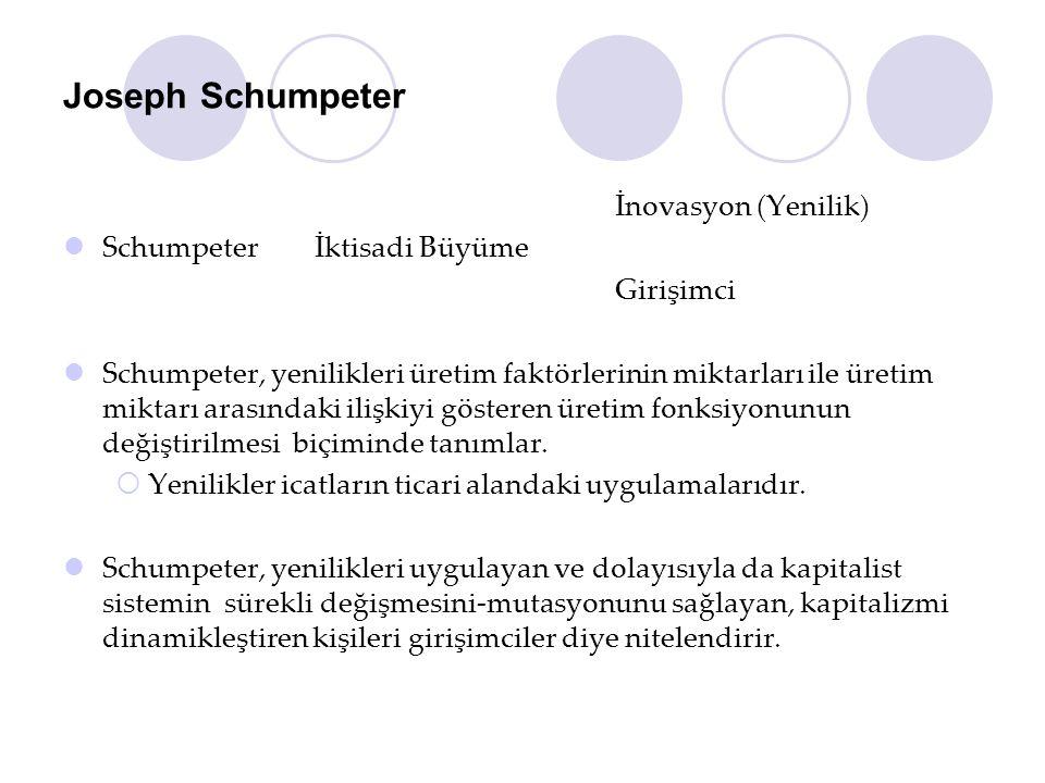 Joseph Schumpeter İnovasyon (Yenilik) Schumpeter İktisadi Büyüme Girişimci Schumpeter, yenilikleri üretim faktörlerinin miktarları ile üretim miktarı