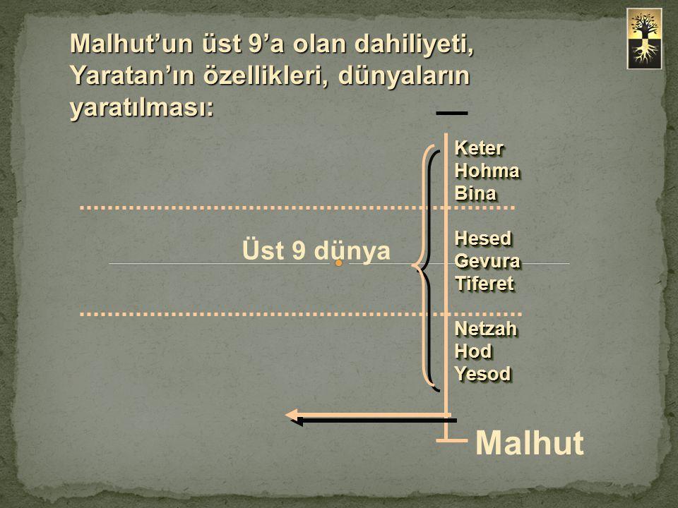 Malhut'un üst 9'a olan dahiliyeti, Yaratan'ın özellikleri, dünyaların yaratılması: KeterHohmaBina Hesed GevuraTiferetNetzahHodYesodKeterHohmaBina GevuraTiferetNetzahHodYesod Üst 9 dünya Malhut