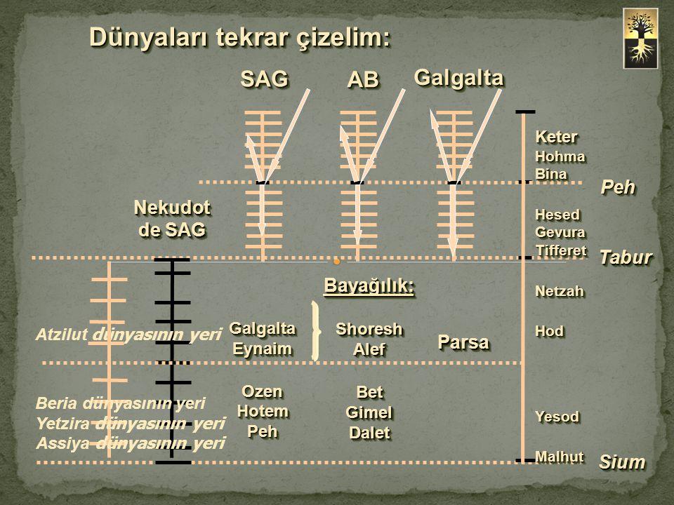  Karanlık bir bölgeye ışık tutarak o bölgenin özelliklerini ve davranışlarını öğrenmek mümkündür.