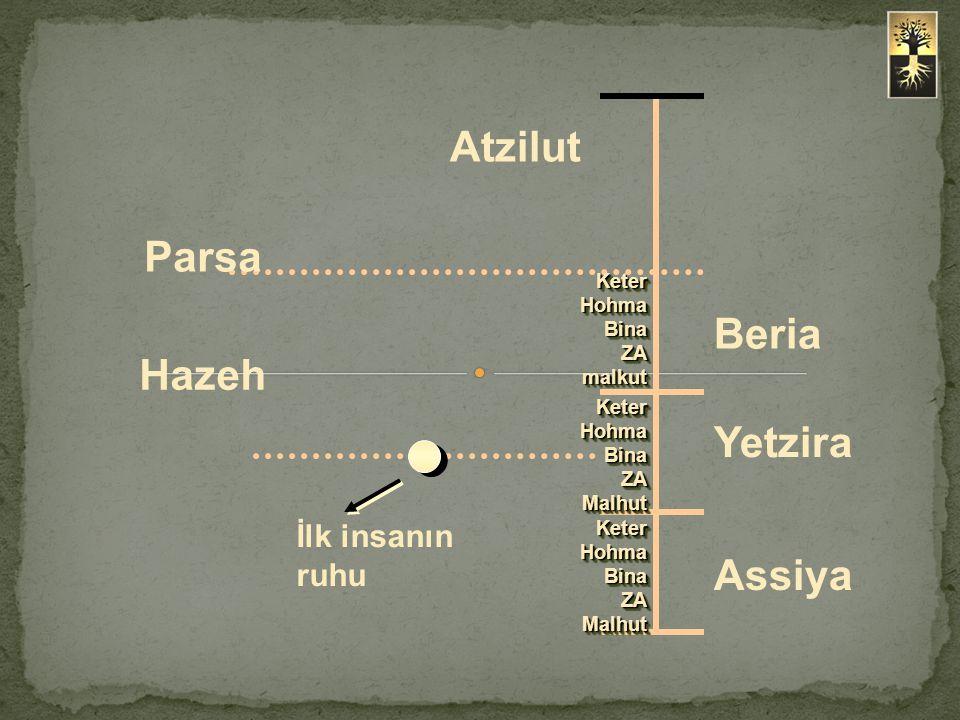 Hazeh (göğüs) neyi sembolize eder.Neden ilk insanın ruhu özellikle Hazeh'de oluştu.