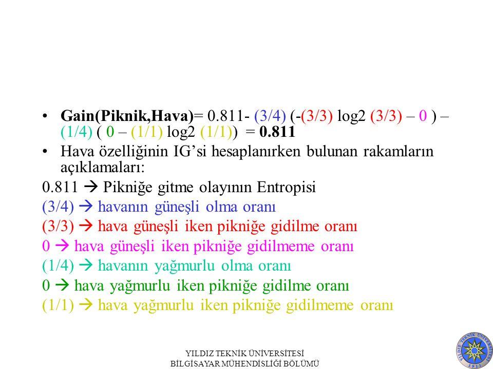 YILDIZ TEKNİK ÜNİVERSİTESİ BİLGİSAYAR MÜHENDİSLİĞİ BÖLÜMÜ Gain(Piknik,Hava)= 0.811- (3/4) (-(3/3) log2 (3/3) – 0 ) – (1/4) ( 0 – (1/1) log2 (1/1)) = 0