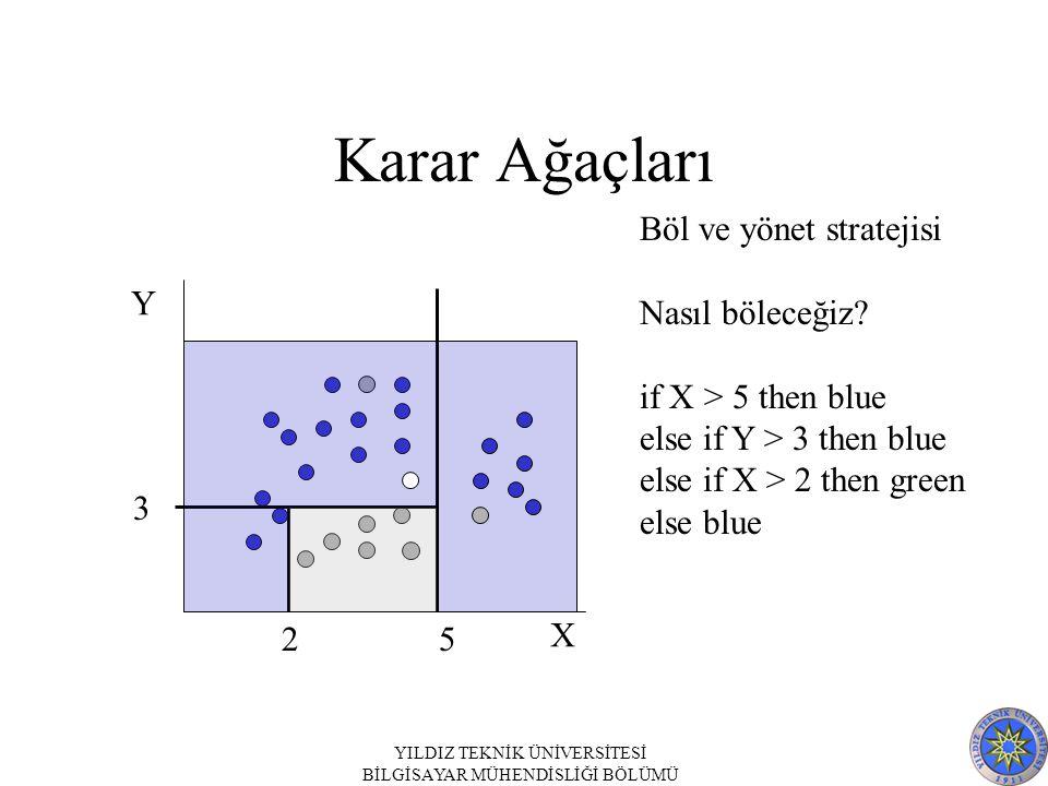 YILDIZ TEKNİK ÜNİVERSİTESİ BİLGİSAYAR MÜHENDİSLİĞİ BÖLÜMÜ Karar Ağaçları X Y Böl ve yönet stratejisi Nasıl böleceğiz? if X > 5 then blue else if Y > 3